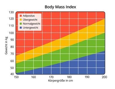 BMI Tabelle Körperfett