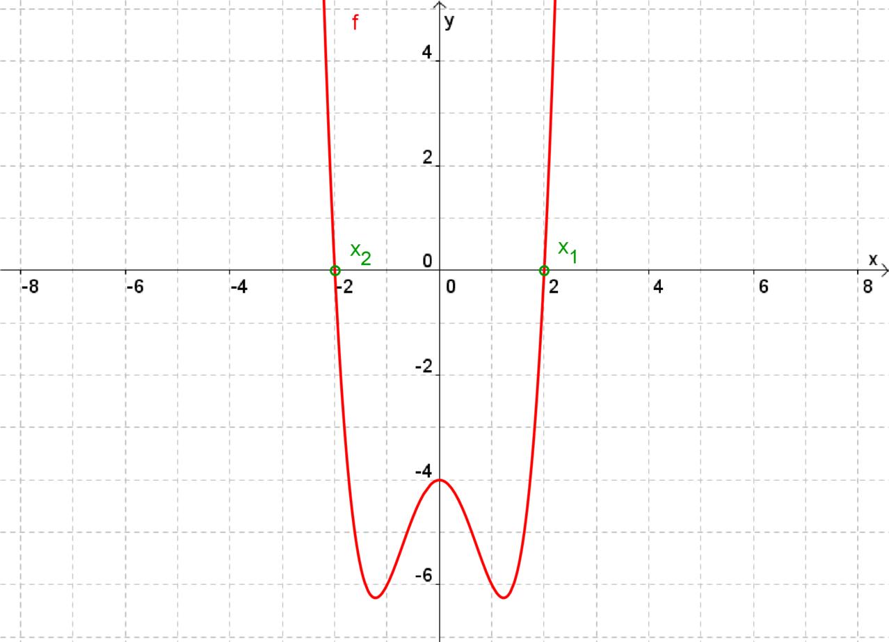 Nullstellen mit Substitution - Mathetraining für die Fachoberschule