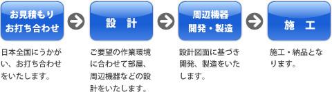 お見積もり・お打ち合わせ→設計→周辺機器開発・製造→施工