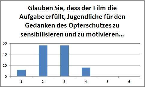 Seelennarben (Beurteilung in Schulnoten links Anzahl der Schüler): Mittelwert 2,34