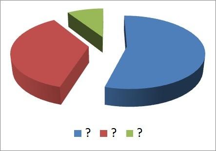 Was heißt das alles nun? Die Zusammenfassung der Ergebnisse...