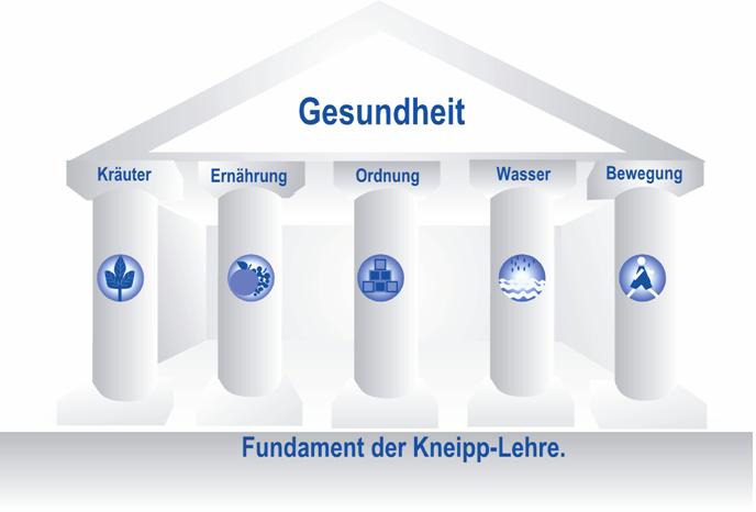 Die fünf Säulen des Sebastian Kneipp
