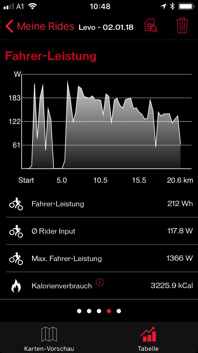 Hier das Diagramm der Fahrer-Leistung. Auf Asphalt (km 4-8) rund 190 Watt, auf Schnee rund 150 Watt (km 9-11). Auch auf der Rückfahrt im Downhill (km 12-21) verbrauche ich ersichtlich jede Menge Kraft.