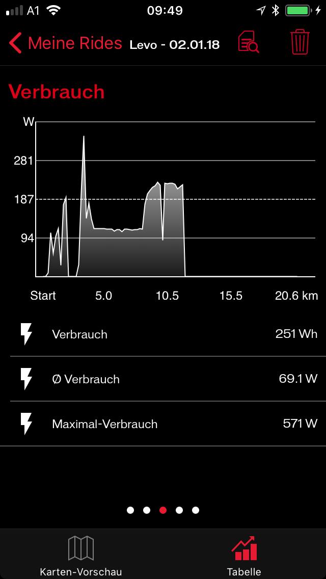"""Die wichtigen Informationen liefert das Diagramm. Anstieg auf Asphalt bei km 4-8 mit rund 110 Watt Motor-""""Verbrauch""""."""