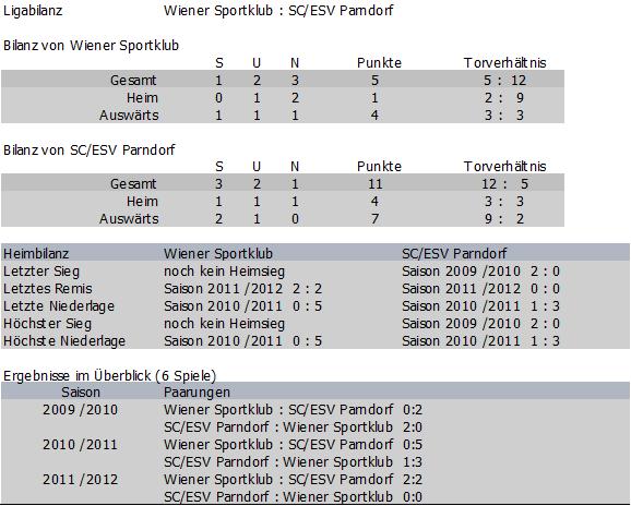 Bilanz Wiener Sportklub vs. Parndorf