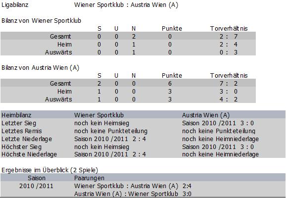 Bilanz Wiener Sportklb vs. Austria Amateure