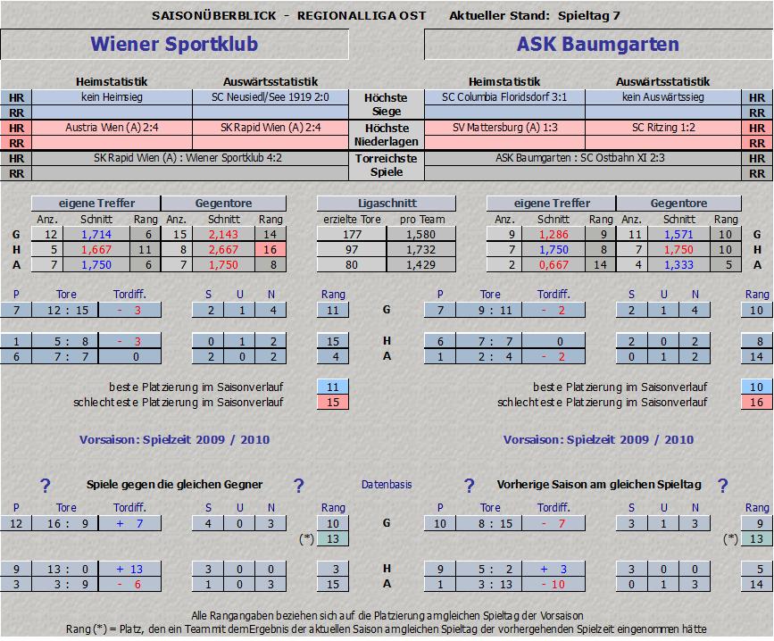 Vergleich Wiener Sportklub vs. Baumgarten