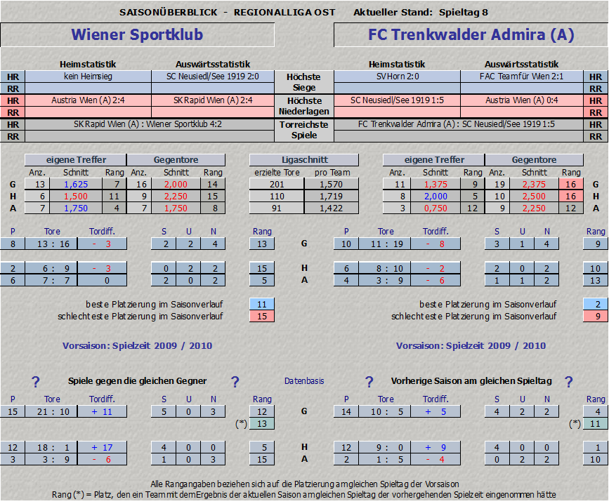 Vergleich Wiener Sportklub vs. Trenkwalder Admira