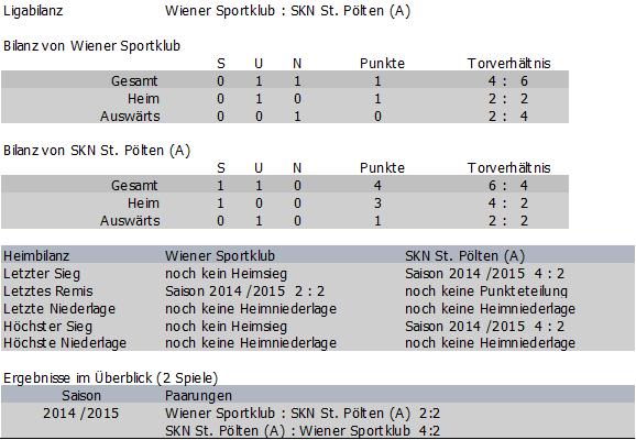 Bilanz Wiener Sportklub vs. St. Pölten Amateure