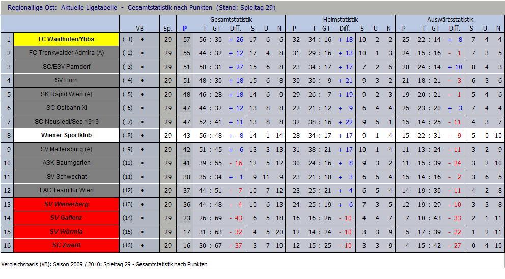 Tabelle nach 29 Runden