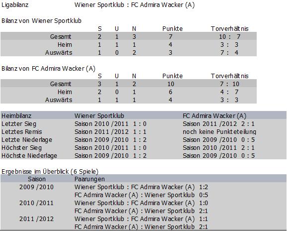 Bilanz Wiener Sportklub vs. Admira Amateure