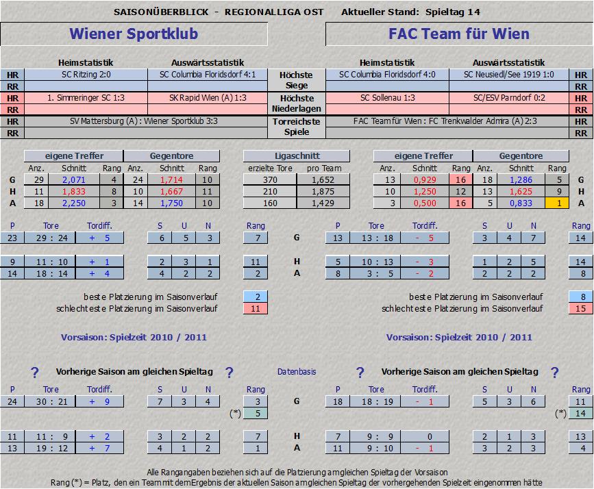 Vergleich Wiener Sportklub vs. FAC