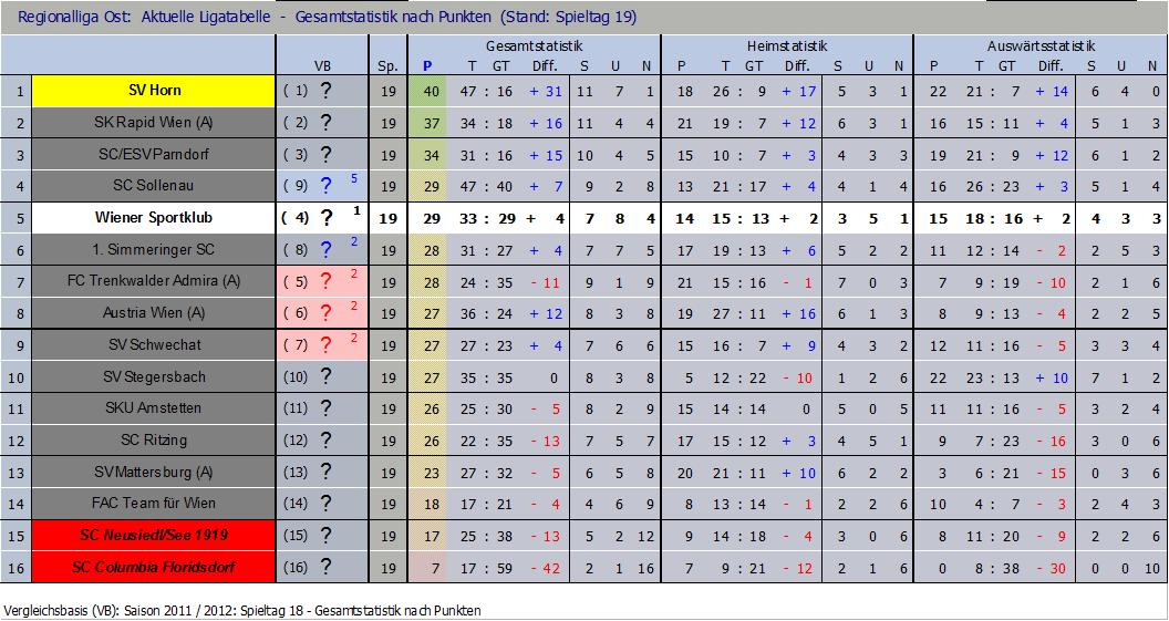 Tabelle nach 19 Runden