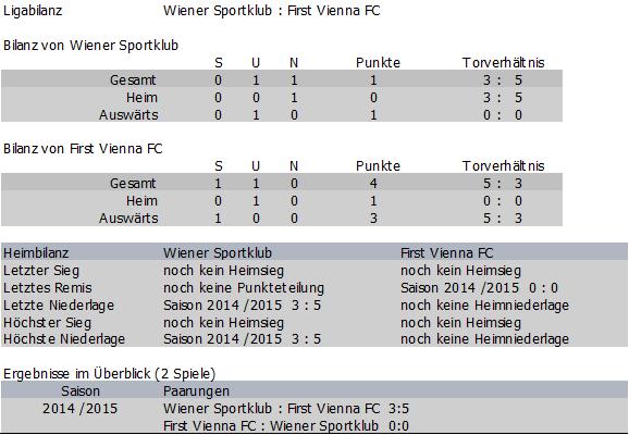 Bilanz Wiener Sportklub vs. Vienna