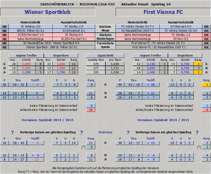 Vergleich Wiener Sportklub vs. Vienna