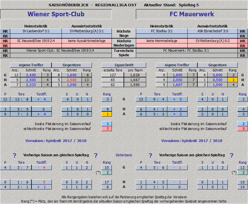Statistik Wiener Sportclub vs. FC Mauerwerk