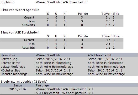 Bilanz Wiener Sportklub vs. ASK Ebreichsdorf
