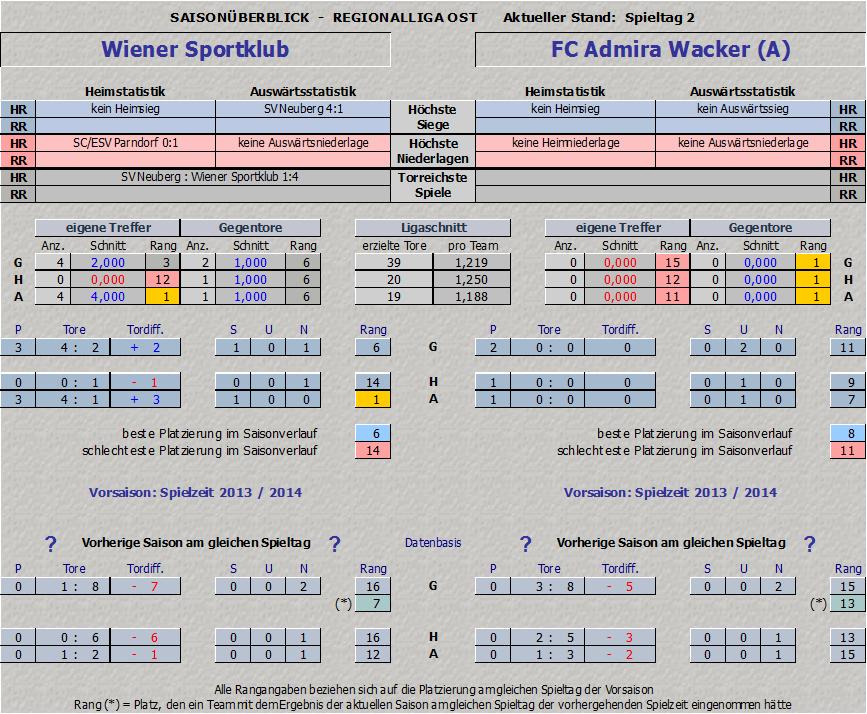 Vergleich Wiener Sportklub vs. Admira Amateure