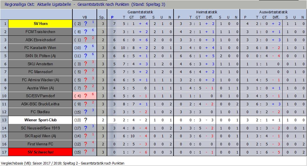 Tabelle nach Runde 3