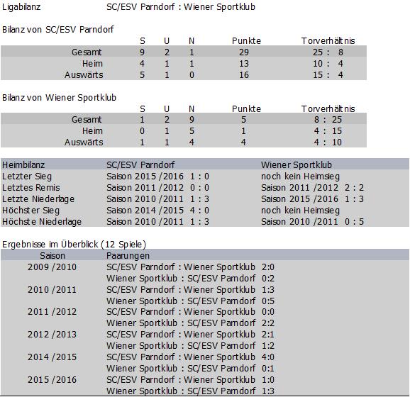 Bilanz Wiener Sportklub vs. SC/ESV Parndorf (Daten von 2009/10 bis 2015/16)
