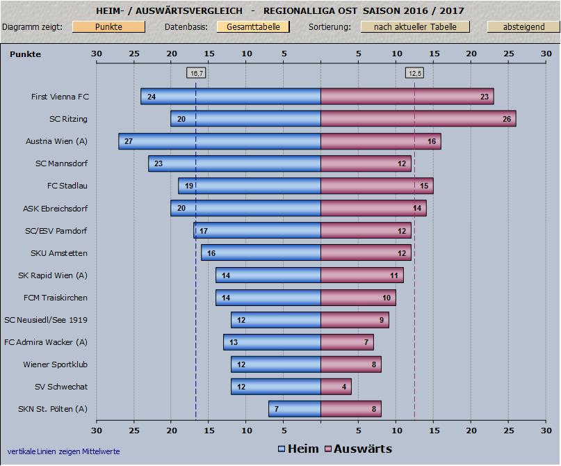 Vergleich Heim/Auswärtsstatistik