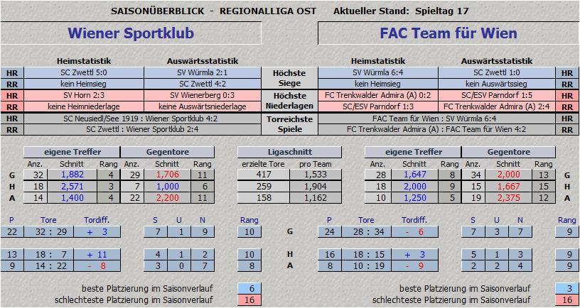 Vergleich Wiener Sportklub vs. FAC Team für Wien