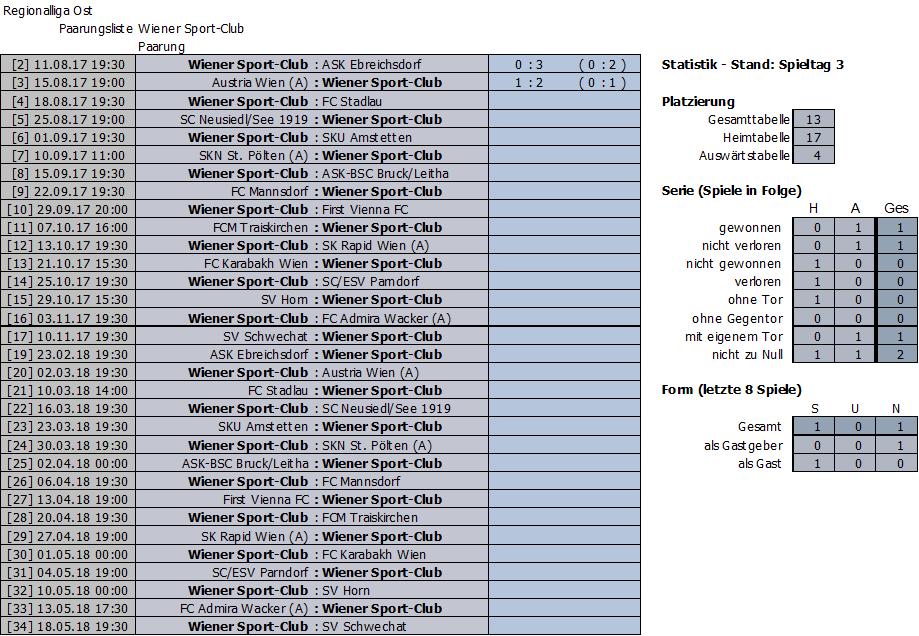 Bisherige Ergebnisse Wiener Sport-Club