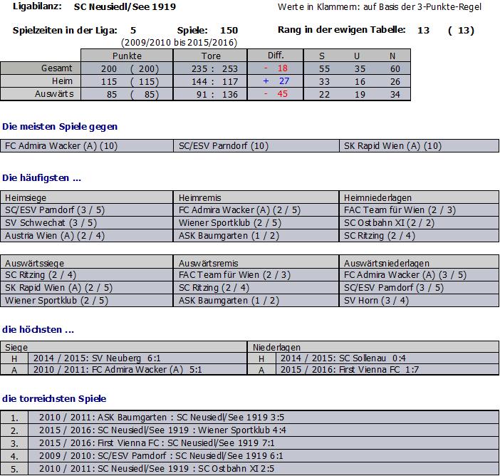 Statistik SC Neusiedl/See