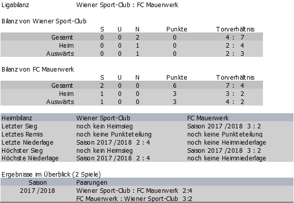 Bilanz Wiener Sportclub vs. FC Mauerwerk (FC Karabakh)