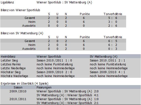 Bilanz Wiener Sportklub vs. SV Mattersburg Amateure