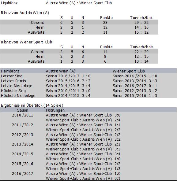 Bilanz Wiener Sport-Club vs. Austria Amateure