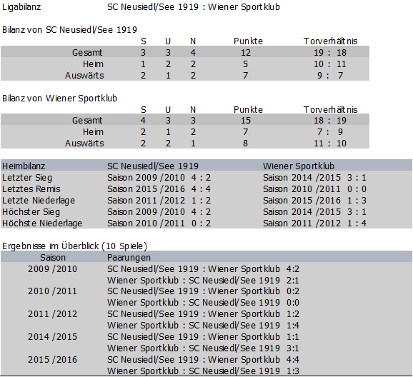 Bilanz Wiener Sportklub vs. SC Neusiedl/See