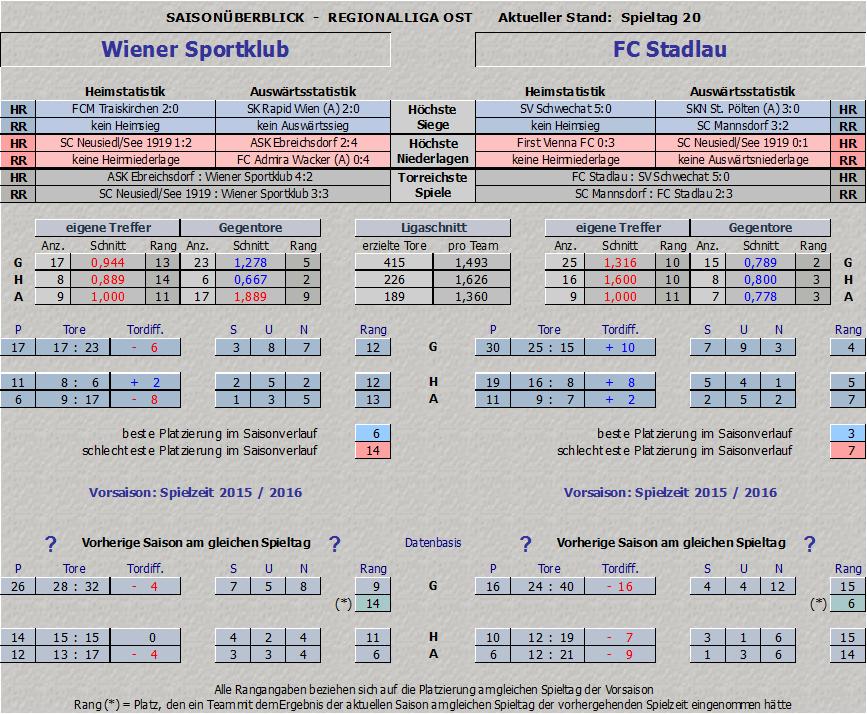 Statistik Wiener Sportklub vs. FC Stadlau - Teil 1