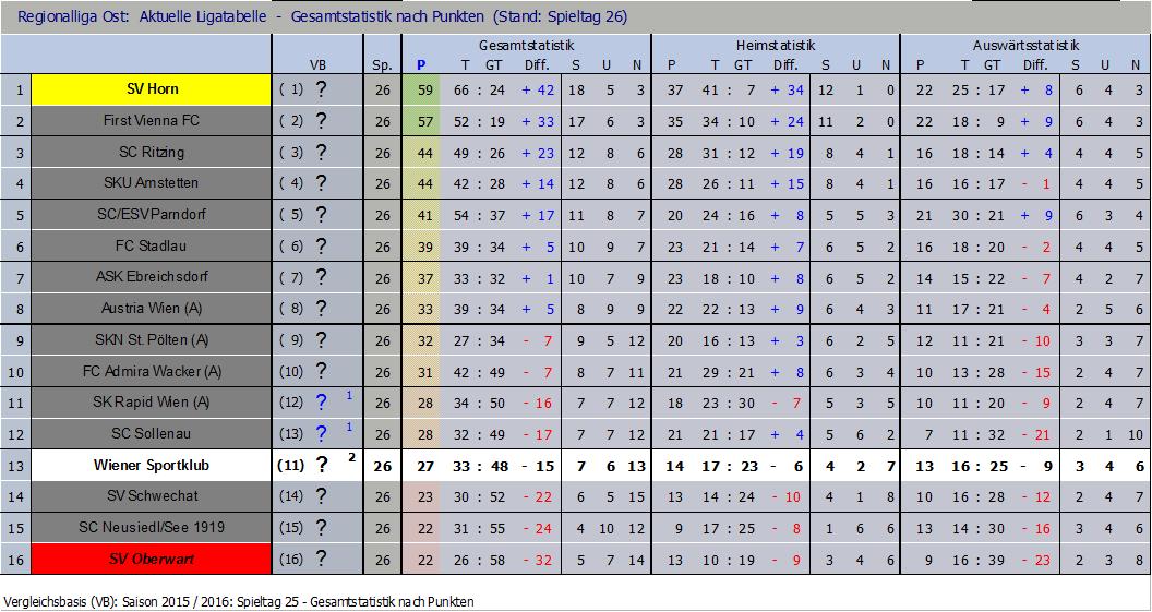 Tabelle nach 26 Runden
