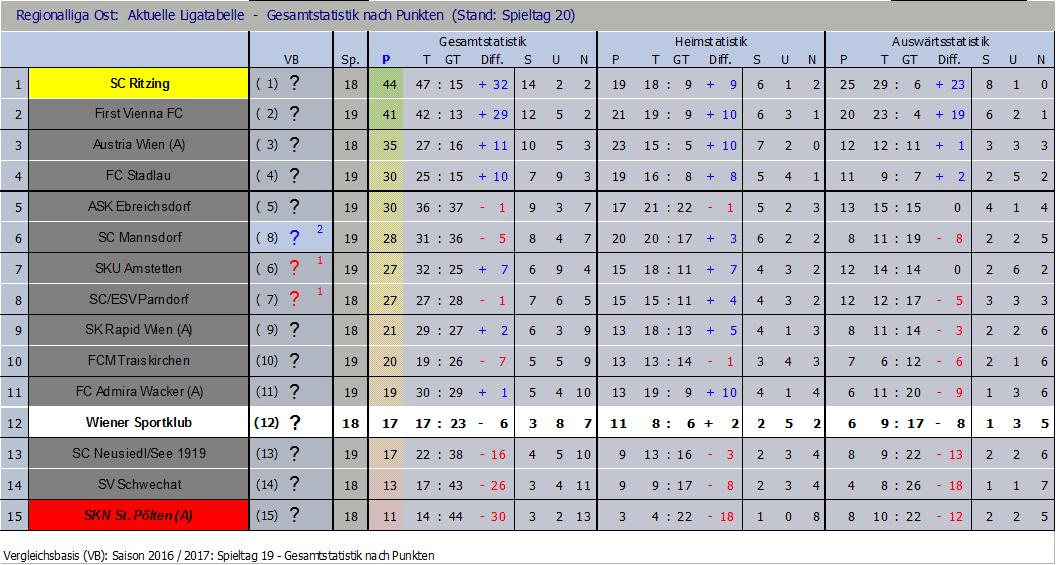 Tabelle nach 20 Runden (Der Sportklub hat noch ein Nachtragspiel)