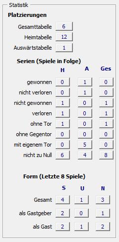 Statistik Wiener Sportklub