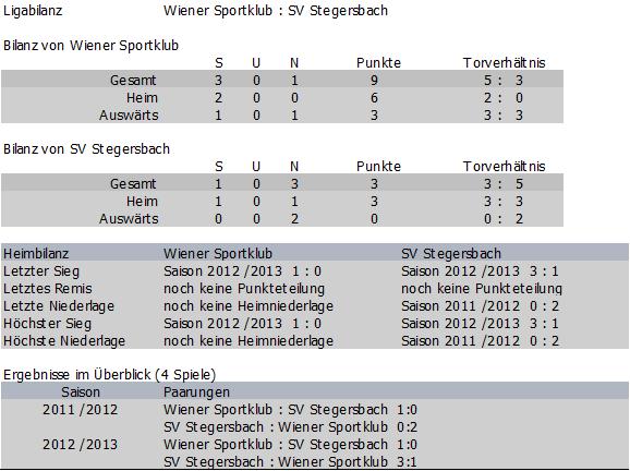 Bilanz Wiener Sportklub vs. SV Stegersbach