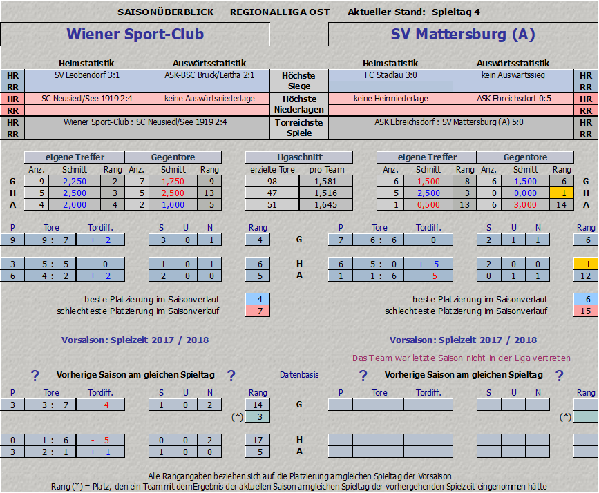 Saisonstatistik Wiener Sportclub vs. SV Mattersburg Amateure