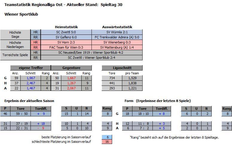 Wiener Sportklub Teamstatistik Saison 2009/10