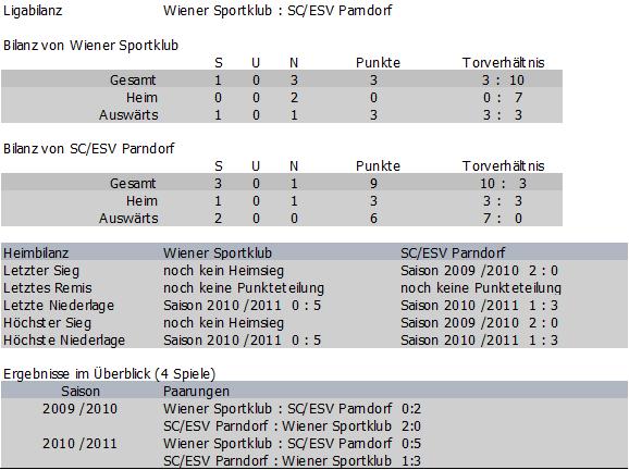 Direkte Bilanz Wiener Sportklub cs. Parndorf