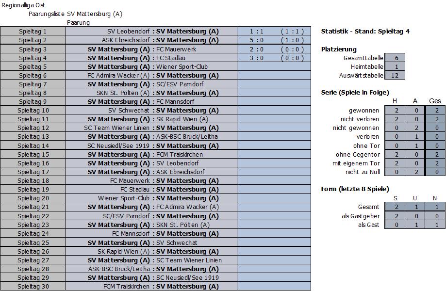 Bisherige Partien SV Mattersburg Amateure