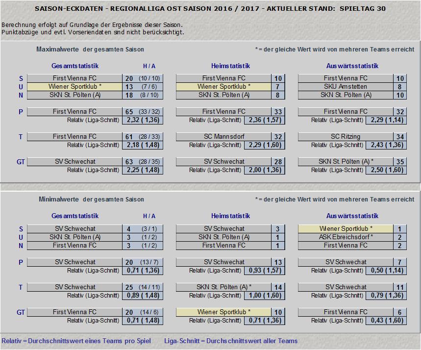 Statistik Regionalliga Ost 2016/17, Teil 1