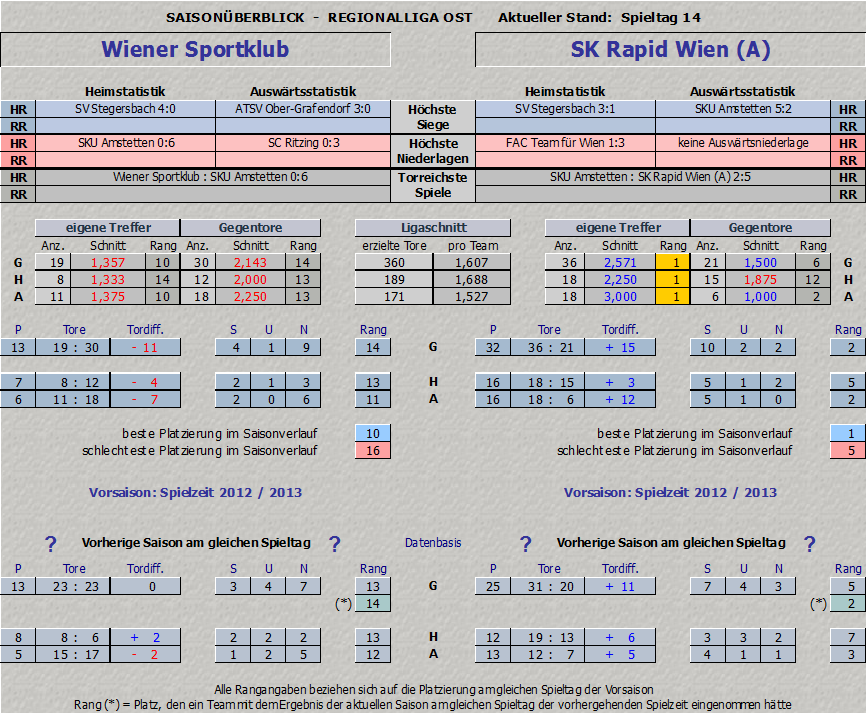 Vergleich Wiener Sportklub vs. Rapid Amateure
