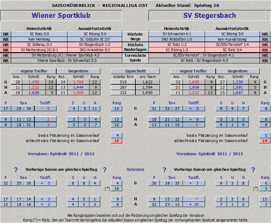 Vergleich Wiener Sportklub vs. Stegersbach