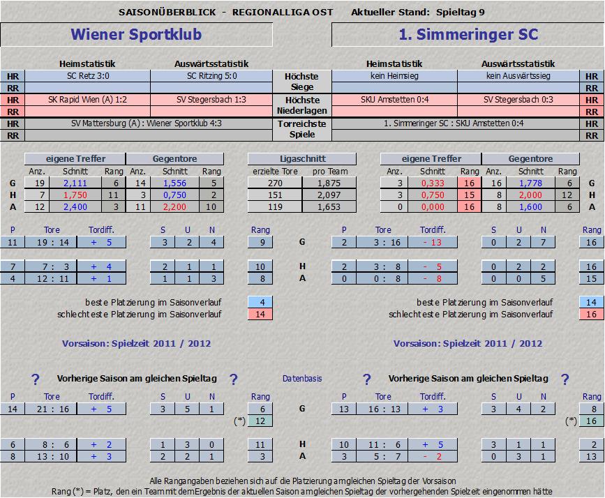 Vergleich Wiener Sportklub vs. Simmering