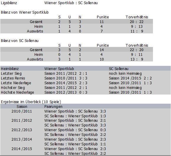 Bilanz Wiener Sportklub vs. SC Sollenau