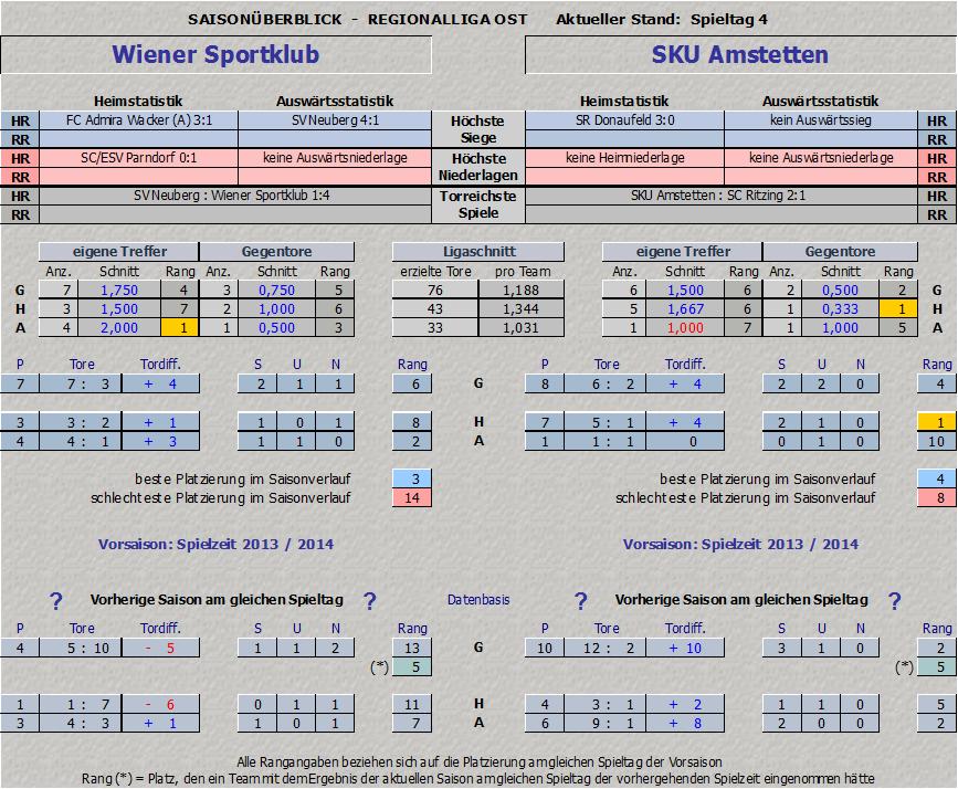 Vergleich Wiener Sportklub vs. SKU Amstetten