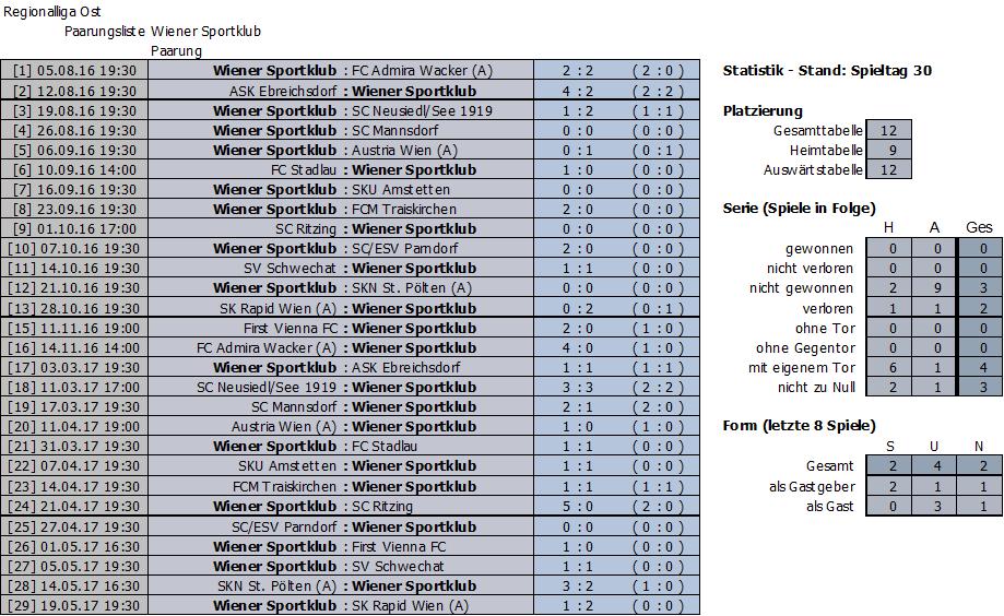 Ergebnisse Wiener Sportklub 2016/17