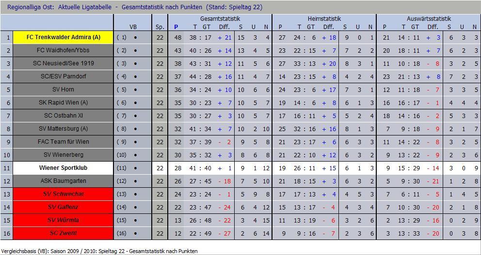 Tabelle nach 22 Runden