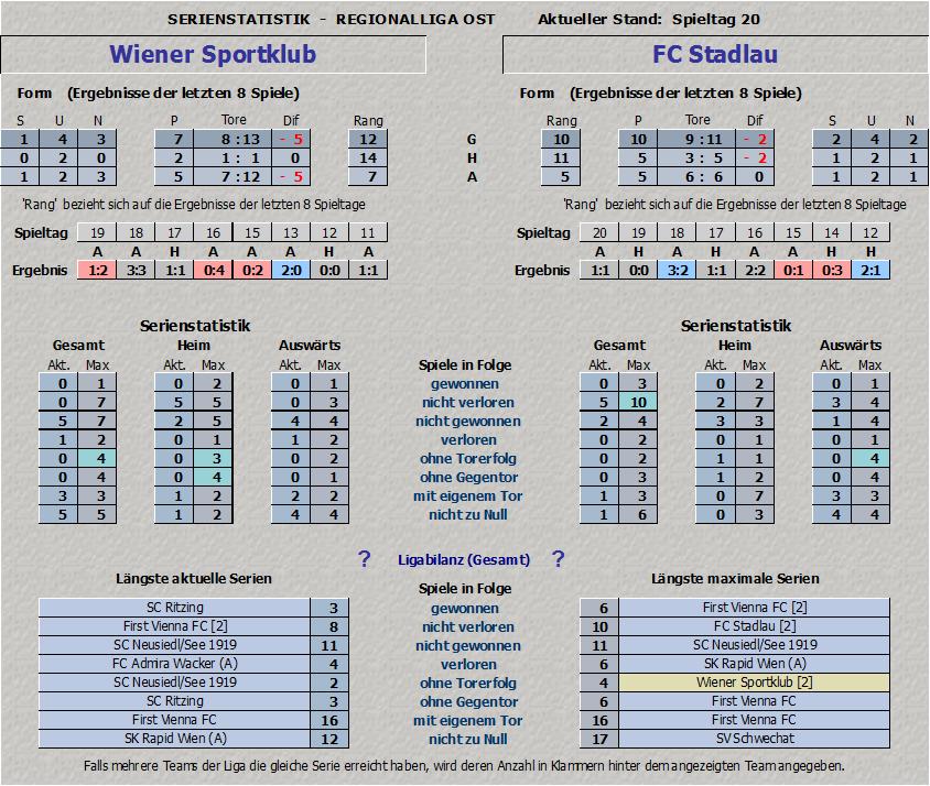 Statistik Wiener Sportklub vs. FC Stadlau - Teil 2
